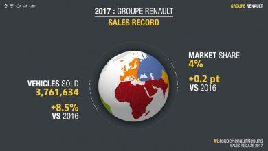 Photo of Groupe Renault петта година по ред со раст