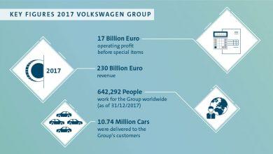 Photo of Volkswagen двојно ја зголеми добивката во 2017 година