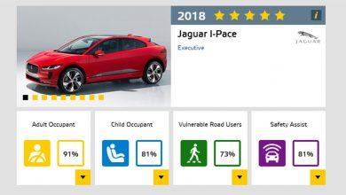 Photo of Пет ѕвезди на Euro NCAP тестовите за електричнит Jaguar I-Pace