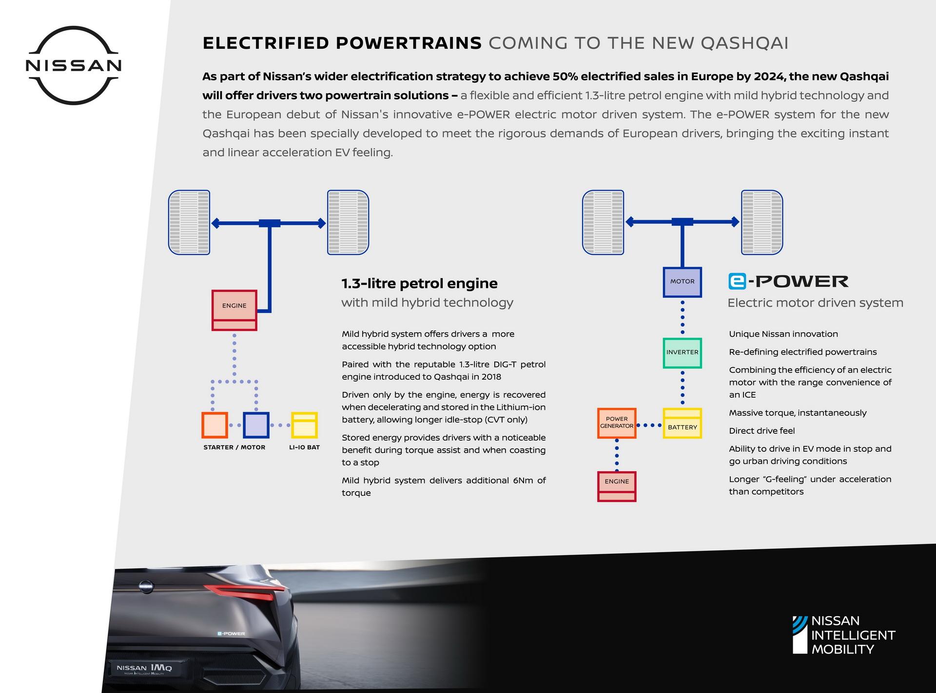 Nissan представил гибридную линейку Qashqai на 2021 год