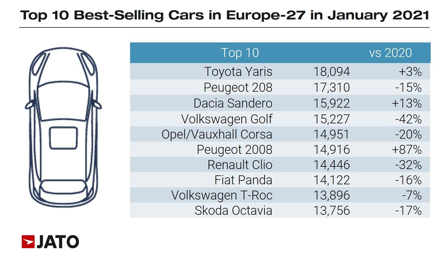 Модели внедорожников бьют рекорды, VW и Yaris - лучшие в Европе